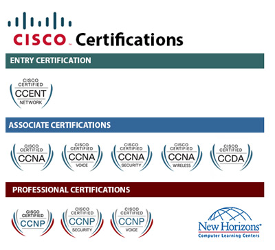 CISCO Certification Paths at New Horizons München